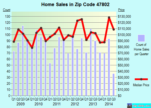 Zip code 47802 (Terre Haute, Indiana) real estate house value trends