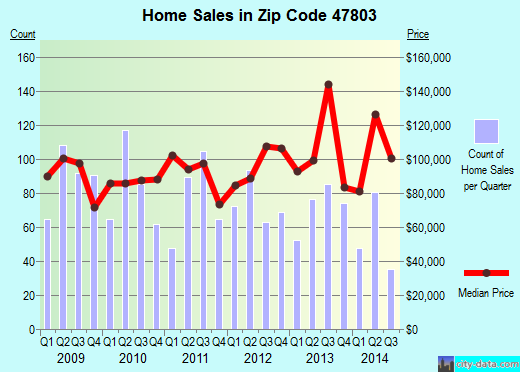Zip code 47803 (Terre Haute, Indiana) real estate house value trends