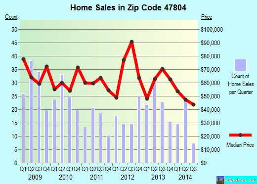 Zip code 47804 (TERRE HAUTE, Indiana) real estate house value trends