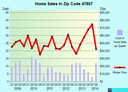 Zip code 47807 (Terre Haute, Indiana) real estate house value trends
