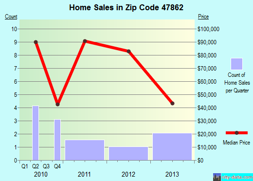 Zip code 47862 (Montezuma, Indiana) real estate house value trends
