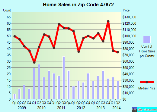 Zip code 47872 (Rockville, Indiana) real estate house value trends