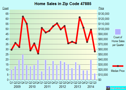 Zip code 47885 (Tecumseh, Indiana) real estate house value trends