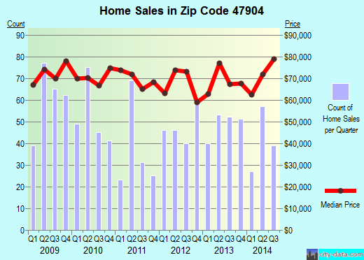 Zip code 47904 (Lafayette, Indiana) real estate house value trends