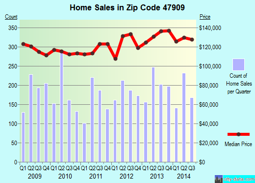 Zip code 47909 (Shadeland, Indiana) real estate house value trends