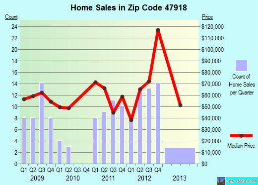 Zip code 47918 (Attica, Indiana) real estate house value trends