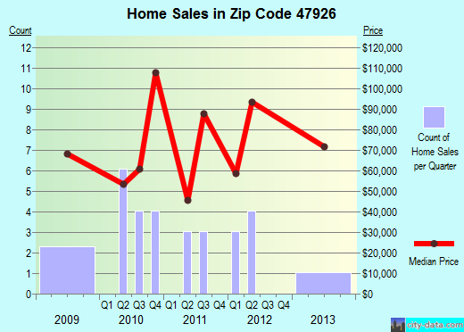 Zip code 47926 (Burnettsville, Indiana) real estate house value trends