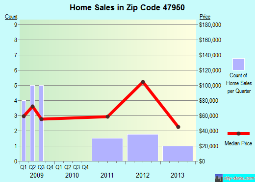Zip code 47950 (Idaville, Indiana) real estate house value trends