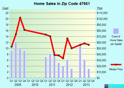 Zip code 47951 (Kentland, Indiana) real estate house value trends