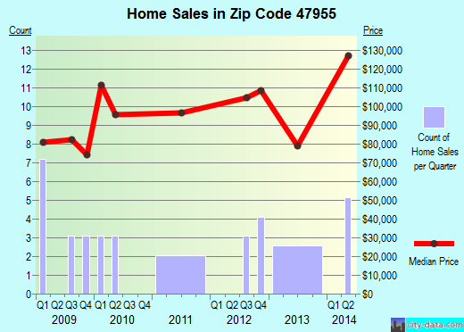 Zip code 47955 (LINDEN, Indiana) real estate house value trends