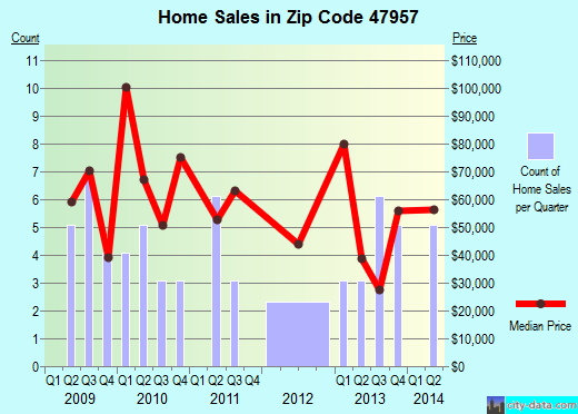 Zip code 47957 (Medaryville, Indiana) real estate house value trends
