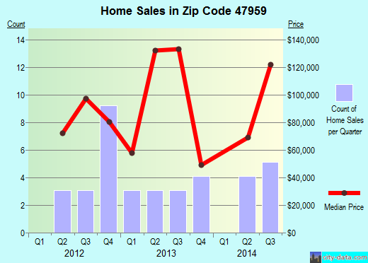 Zip code 47959 (Monon, Indiana) real estate house value trends