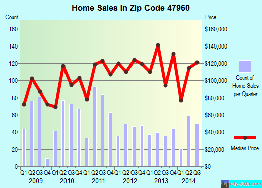 Zip code 47960 (Monticello, Indiana) real estate house value trends