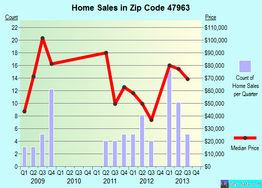 Zip code 47963 (Morocco, Indiana) real estate house value trends