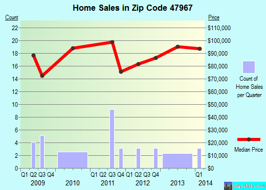 Zip code 47967 (New Richmond, Indiana) real estate house value trends