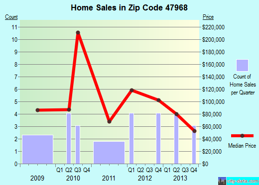 Zip code 47968 (New Ross, Indiana) real estate house value trends