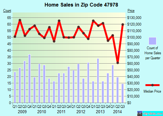 Zip code 47978 (Rensselaer, Indiana) real estate house value trends