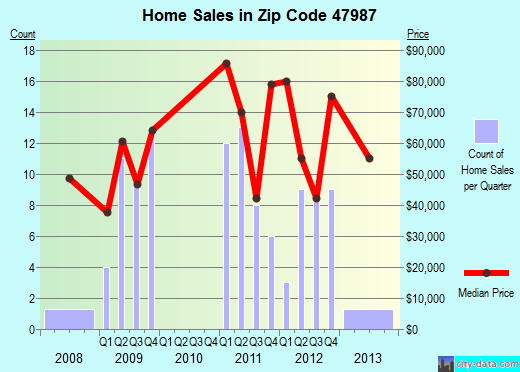 Zip code 47987 (Veedersburg, Indiana) real estate house value trends