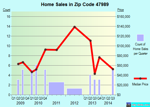 Zip code 47989 (Waveland, Indiana) real estate house value trends