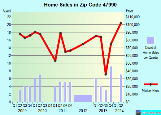 Zip code 47990 (WAYNETOWN, Indiana) real estate house value trends