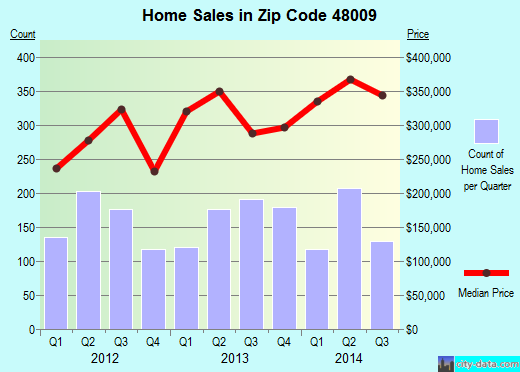 Zip code 48009 (Birmingham, Michigan) real estate house value trends