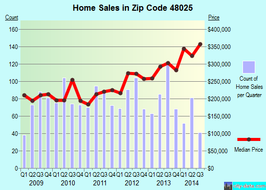 Zip code 48025 (Beverly Hills, Michigan) real estate house value trends