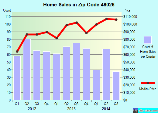 Zip code 48026 (Fraser, Michigan) real estate house value trends