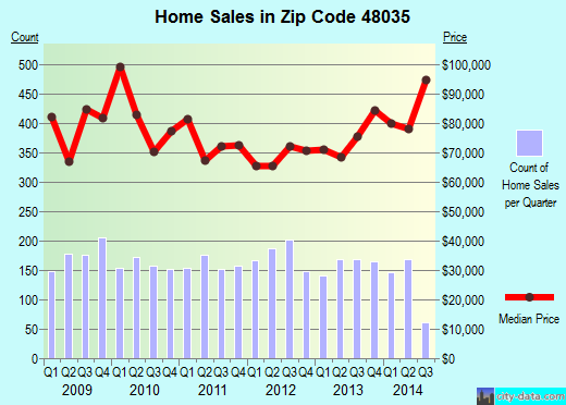 Zip code 48035 (St. Clair Shores, Michigan) real estate house value trends