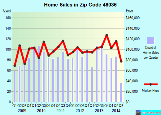 Zip code 48036 (Mount Clemens, Michigan) real estate house value trends