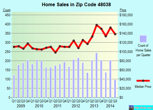 Zip code 48038 (, Michigan) real estate house value trends