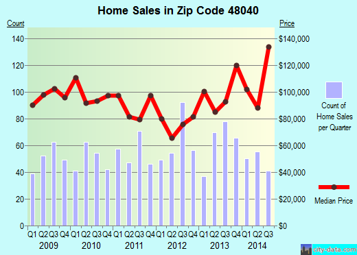 Zip code 48040 (Marysville, Michigan) real estate house value trends
