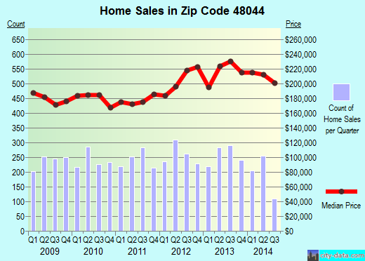 Zip code 48044 (, Michigan) real estate house value trends