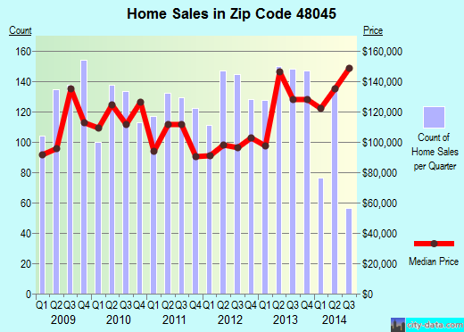Zip code 48045 (St. Clair Shores, Michigan) real estate house value trends
