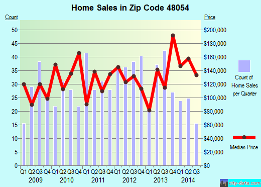 Zip code 48054 (, Michigan) real estate house value trends
