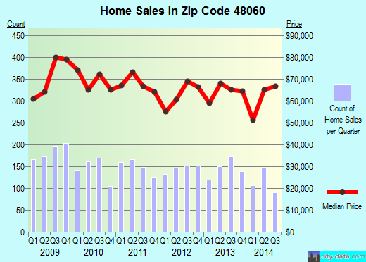 Zip code 48060 (Port Huron, Michigan) real estate house value trends
