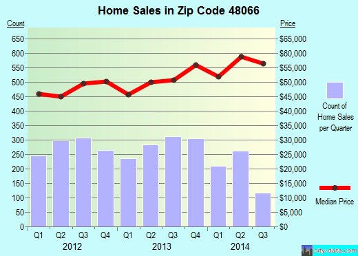 Zip code 48066 (ROSEVILLE, Michigan) real estate house value trends