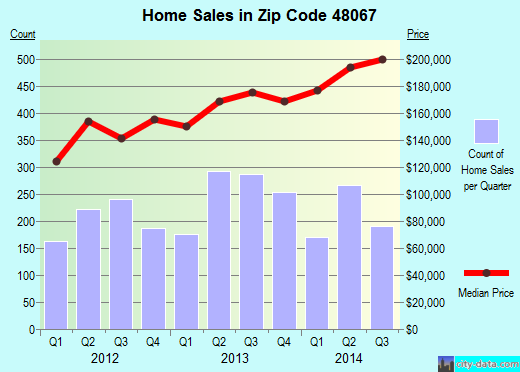 Zip code 48067 (Royal Oak, Michigan) real estate house value trends