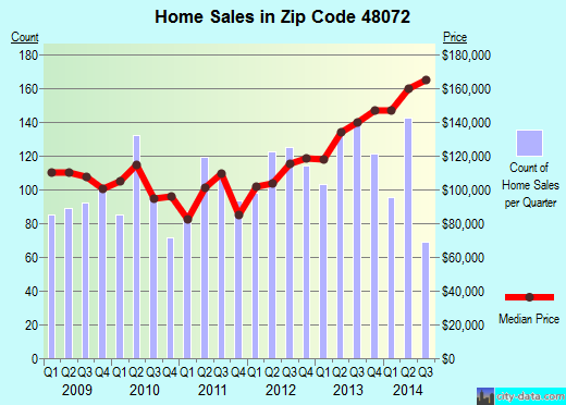 Zip code 48072 (Berkley, Michigan) real estate house value trends