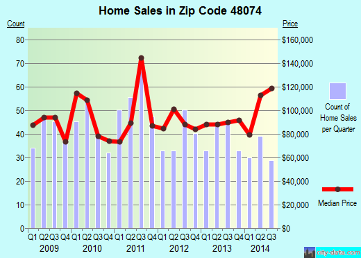 Zip code 48074 (Marysville, Michigan) real estate house value trends