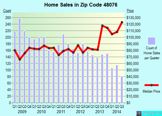 Zip code 48076 (Southfield, Michigan) real estate house value trends