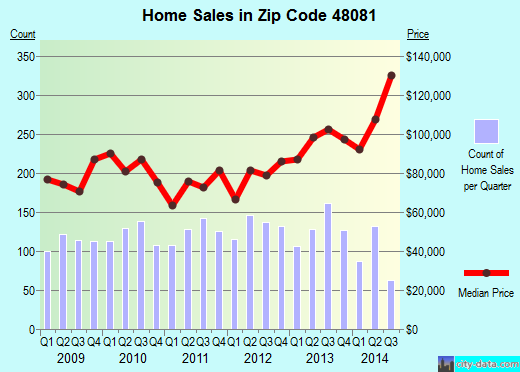 Zip code 48081 (St. Clair Shores, Michigan) real estate house value trends