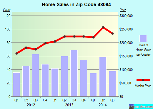 Zip code 48084 (Troy, Michigan) real estate house value trends