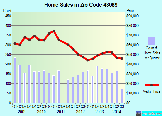 Zip code 48089 (Warren, Michigan) real estate house value trends