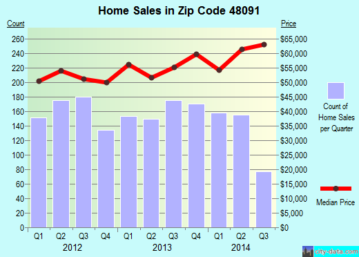 Zip code 48091 (Warren, Michigan) real estate house value trends