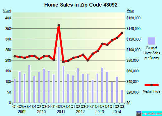 Zip code 48092 (Warren, Michigan) real estate house value trends