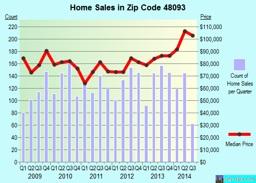 Zip code 48093 (Warren, Michigan) real estate house value trends