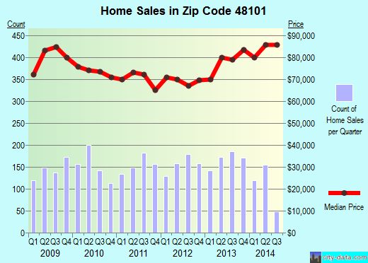 Zip code 48101 (Allen Park, Michigan) real estate house value trends