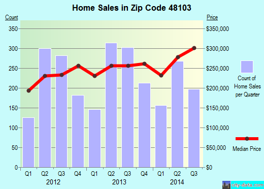 Zip code 48103 (Ann Arbor, Michigan) real estate house value trends