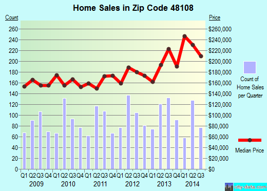 Zip code 48108 (Ann Arbor, Michigan) real estate house value trends