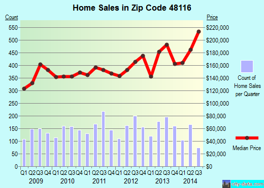 Zip code 48116 (Brighton, Michigan) real estate house value trends